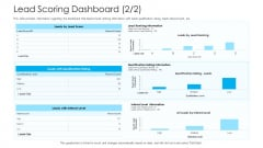 How To Build A Revenue Funnel Lead Scoring Dashboard Level Elements PDF