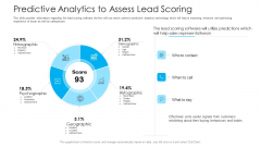 How To Build A Revenue Funnel Predictive Analytics To Assess Lead Scoring Sample PDF