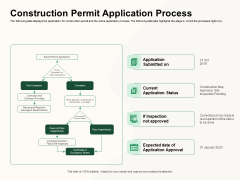 How To Effectively Manage A Construction Project Construction Permit Application Process Inspiration PDF