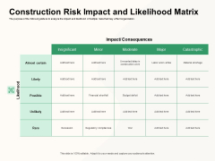 How To Effectively Manage A Construction Project Construction Risk Impact And Likelihood Matrix Summary PDF