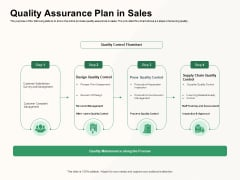 How To Effectively Manage A Construction Project Quality Assurance Plan In Sales Pictures PDF