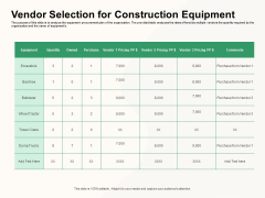 How To Effectively Manage A Construction Project Vendor Selection For Construction Equipment Guidelines PDF