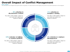 How To Resolve Worksite Disputes Overall Impact Of Conflict Management Designs PDF