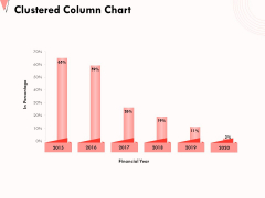 How To Strengthen Relationships With Clients And Partners Clustered Column Chart Ppt Infographics Slideshow PDF