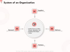 How To Strengthen Relationships With Clients And Partners System Of An Organization Ppt Outline Gallery PDF