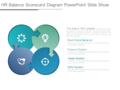 Hr Balance Scorecard Diagram Powerpoint Slide Show