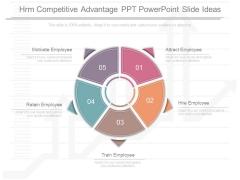 Hrm Competitive Advantage Ppt Powerpoint Slide Ideas
