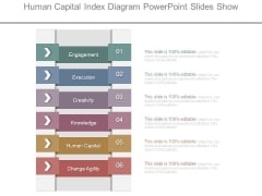Human Capital Index Diagram Powerpoint Slides Show