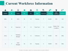 Human Capital Management Procedure Current Workforce Information Ppt Outline Master Slide PDF