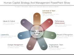 Human Capital Strategy And Management Powerpoint Show