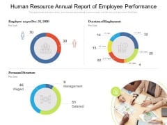 Human Resource Annual Report Of Employee Performance Ppt PowerPoint Presentation Infographic Template Icons PDF