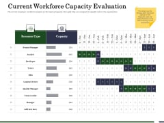 Human Resource Capability Enhancement Current Workforce Capacity Evaluation Diagrams PDF