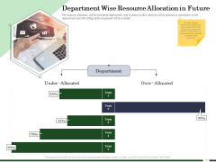 Human Resource Capability Enhancement Department Wise Resource Allocation In Future Microsoft PDF