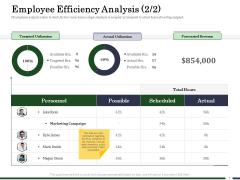 Human Resource Capability Enhancement Employee Efficiency Analysis Total Download PDF