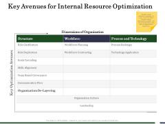 Human Resource Capability Enhancement Key Avenues For Internal Resource Optimization Graphics PDF