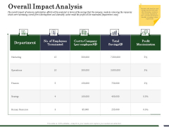 Human Resource Capability Enhancement Overall Impact Analysis Introduction PDF