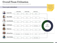 Human Resource Capability Enhancement Overall Team Utilization Download PDF