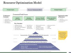 Human Resource Capability Enhancement Resource Optimization Model Sample PDF