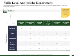 Human Resource Capability Enhancement Skills Level Analysis By Department Structure PDF