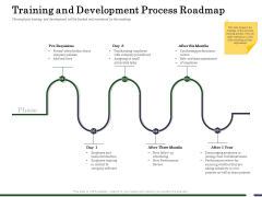 Human Resource Capability Enhancement Training And Development Process Roadmap Ppt File Layout Ideas PDF