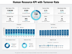 Human Resource KPI With Turnover Rate Ppt PowerPoint Presentation File Show PDF