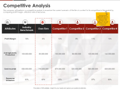 Human Resource Management Competitive Analysis Ppt Show Deck PDF