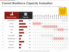 Human Resource Management Current Workforce Capacity Evaluation Ppt Infographics Example Introduction PDF