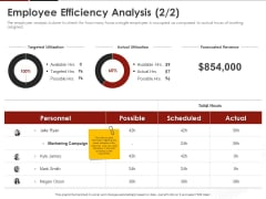 Human Resource Management Employee Efficiency Analysis Ppt Model Graphics PDF