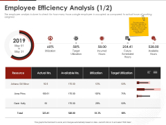 Human Resource Management Employee Efficiency Analysis Utilization Ppt Infographic Template Outfit PDF