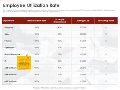 Human Resource Management Employee Utilization Rate Ppt Icon Graphic Images PDF