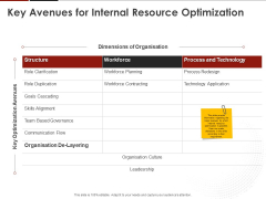 Human Resource Management Key Avenues For Internal Resource Optimization Ppt Icon Inspiration PDF