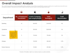 Human Resource Management Overall Impact Analysis Ppt Portfolio Inspiration PDF