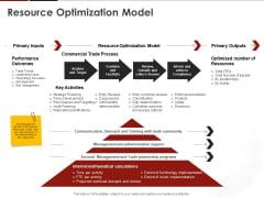 Human Resource Management Resource Optimization Model Ppt Visual Aids Example File PDF