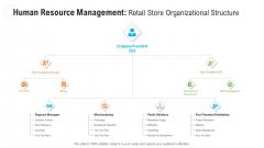 Human Resource Management Retail Store Organizational Structure Graphics PDF