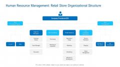 Human Resource Management Retail Store Organizational Structure Information PDF