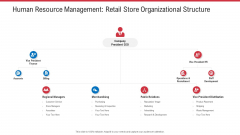 Human Resource Management Retail Store Organizational Structure Ppt Summary Format PDF