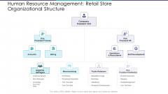 Human Resource Management Retail Store Organizational Structure Ppt Summary Graphics Design PDF