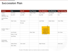 Human Resource Management Succession Plan Ppt Summary Picture PDF