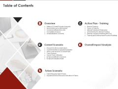 Human Resource Management Table Of Contents Ppt File Icons PDF