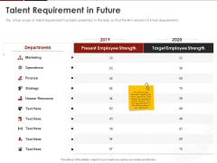 Human Resource Management Talent Requirement In Future Ppt Pictures Example PDF