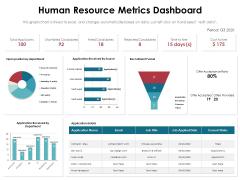 Human Resource Metrics Dashboard Ppt PowerPoint Presentation Layouts Icons PDF