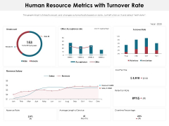 Human Resource Metrics With Turnover Rate Ppt PowerPoint Presentation Outline Master Slide PDF