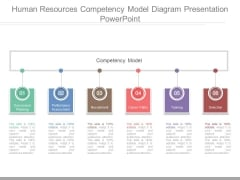 Human Resources Competency Model Diagram Presentation Powerpoint