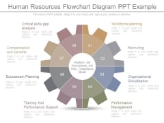 Human Resources Flowchart Diagram Ppt Example