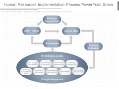 Human Resources Implementation Process Powerpoint Slides