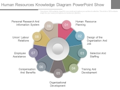 Human Resources Knowledge Diagram Powerpoint Show