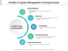 Hurdles Of Logistics Management In Aerospace Sector Ppt PowerPoint Presentation Ideas Sample