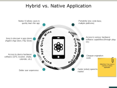 Hybrid Vs Native Application Ppt PowerPoint Presentation Gallery Example Introduction