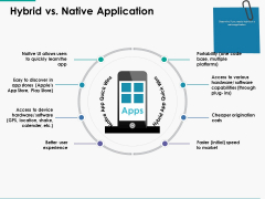 Hybrid Vs Native Application Ppt Powerpoint Presentation Infographic Template Themes