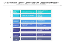 IOT Ecosystem Vendor Landscape With Global Infrastructure Ppt PowerPoint Presentation Model Icons PDF